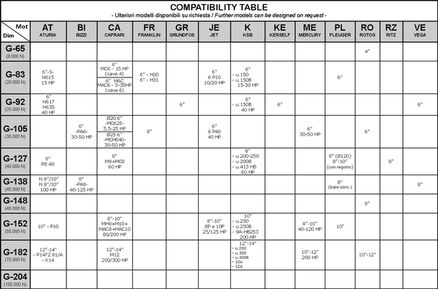 GL Thrust Bearings Compatibility Table